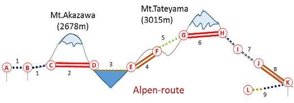 「立山黑部阿爾卑斯山脈」路線圖