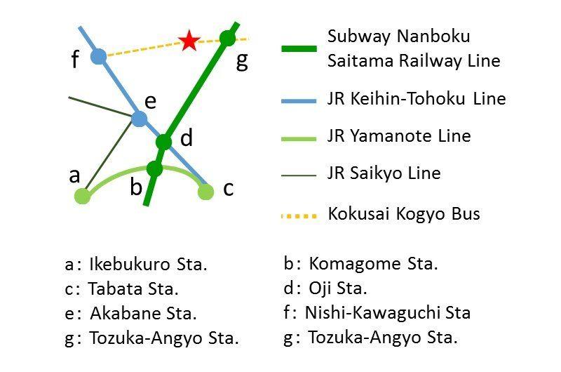 行程路線圖