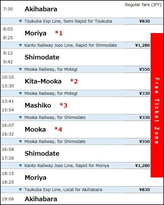 從東京至真岡鐵道的交通・推薦路線圖(以六・日・例假日為例)
