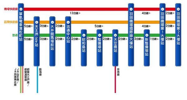 東京單軌電車沿線