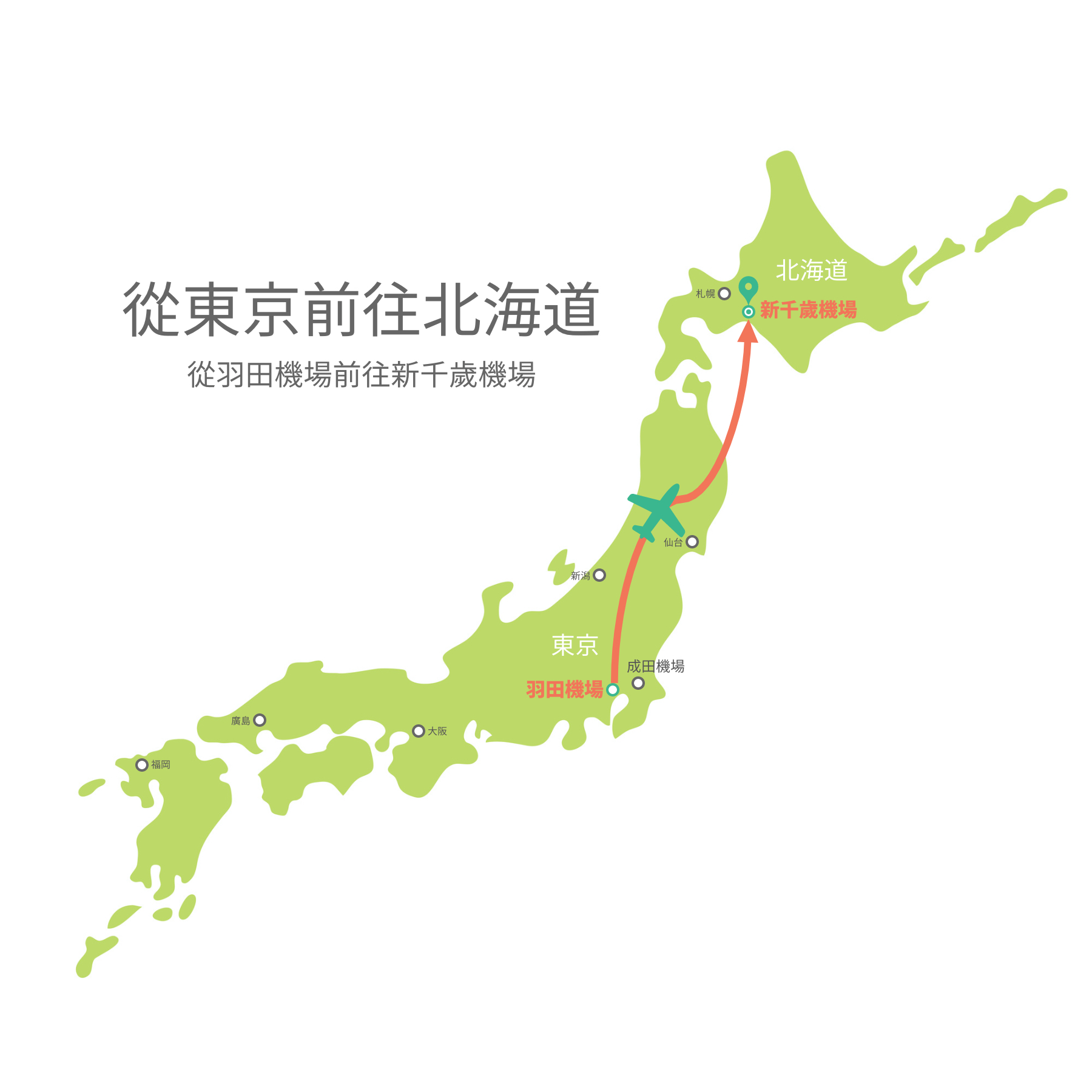 從羽田機場到新千歲機場的交通示意圖