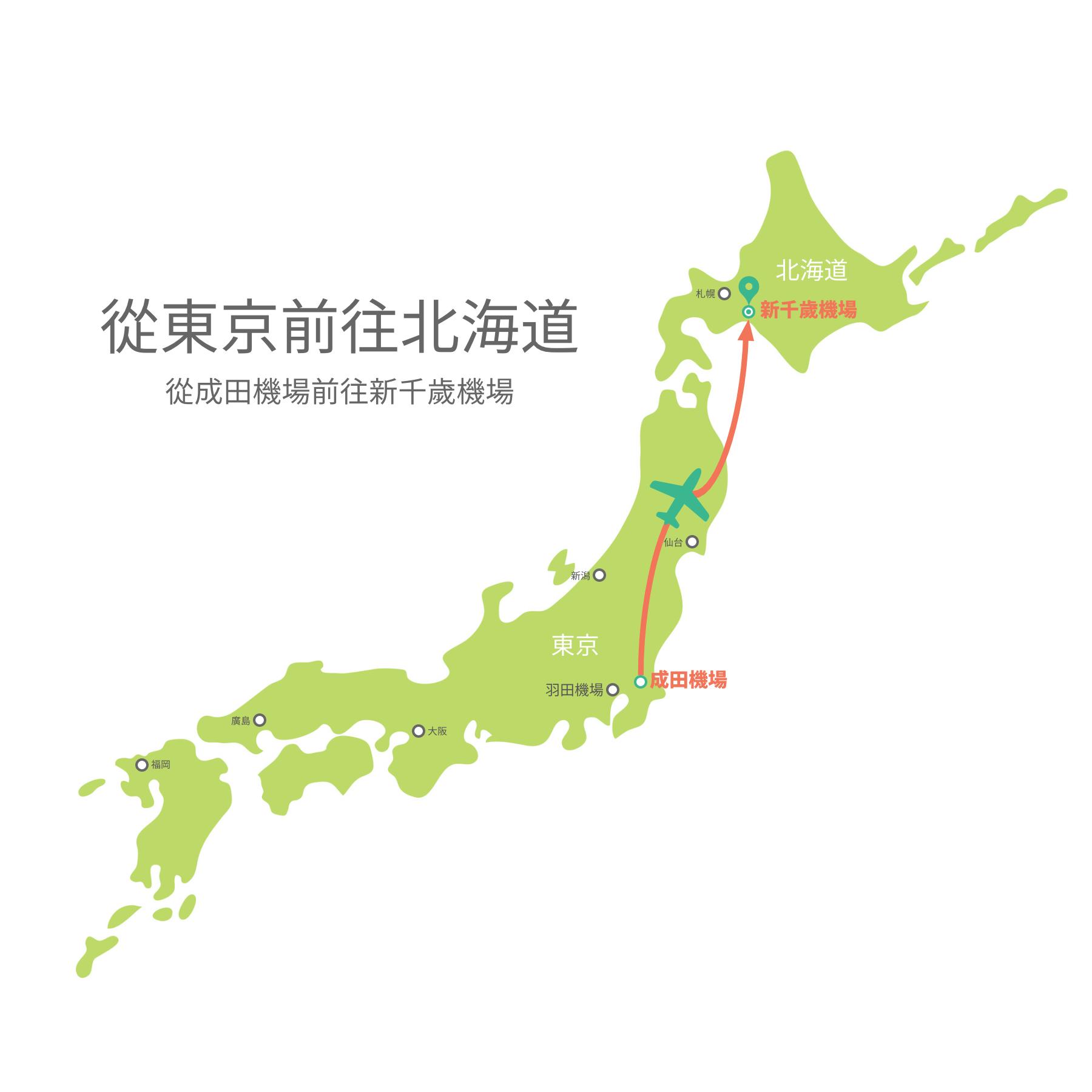從成田機場到新千歲機場的交通示意圖