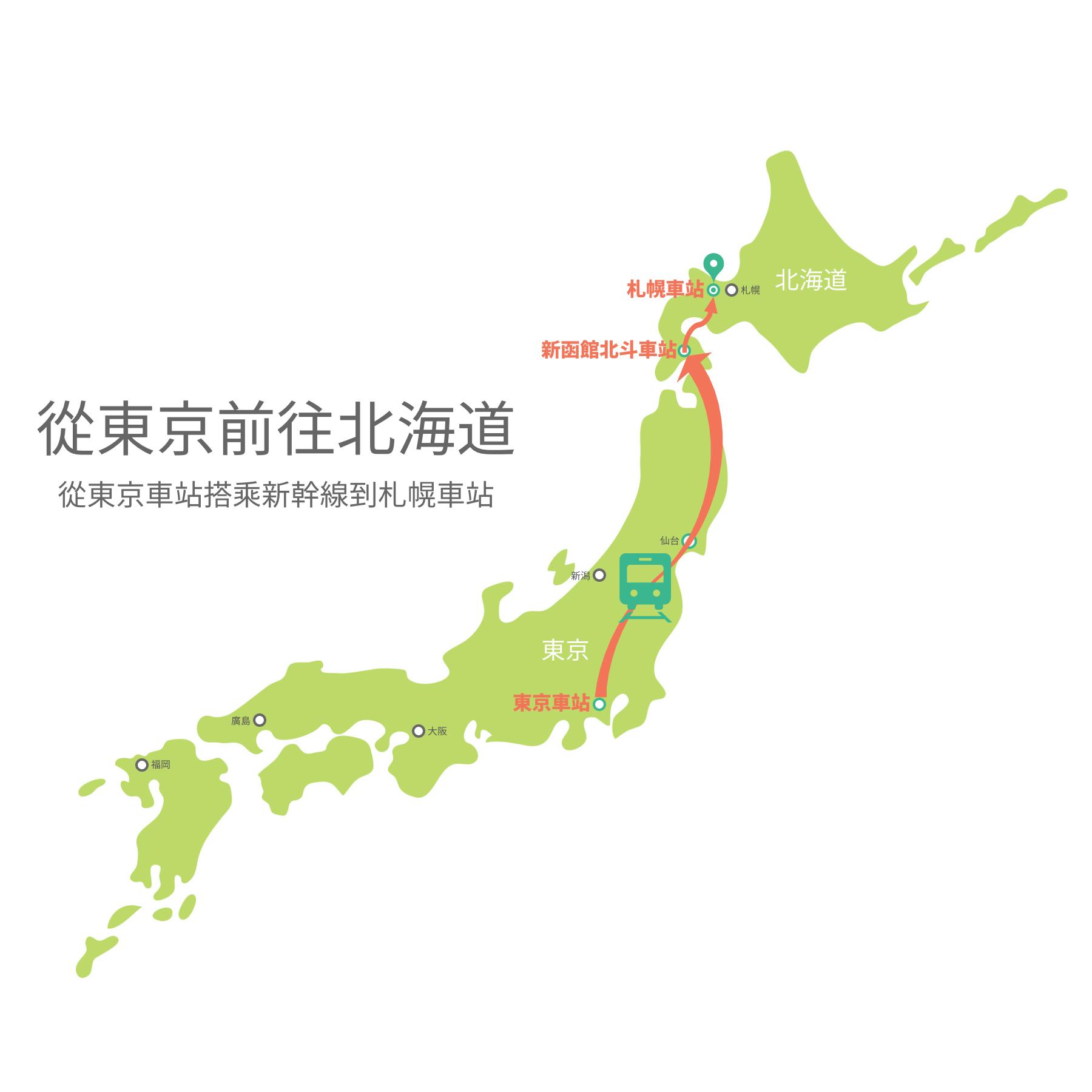 從東京車站搭乘新幹線到札幌車站的交通方式示意圖