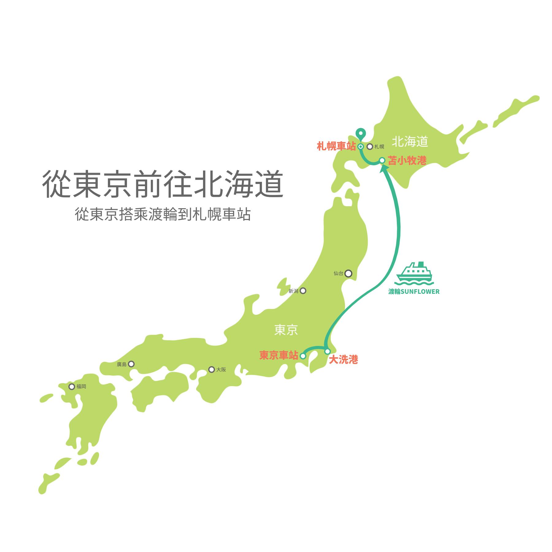 從東京搭乘渡輪到札幌車站的交通方式示意圖