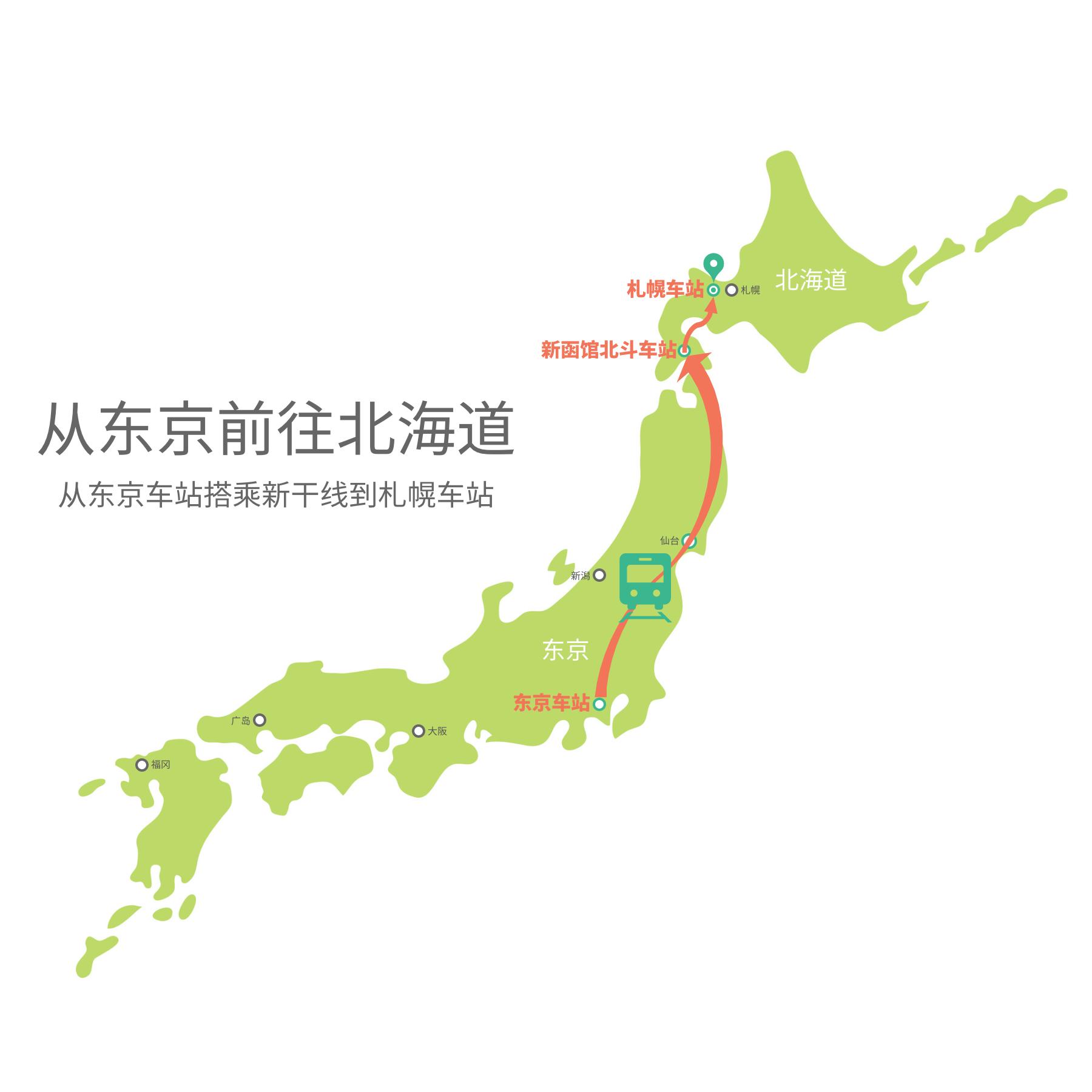 从东京车站搭乘新干线到札幌车站的交通方式示意图