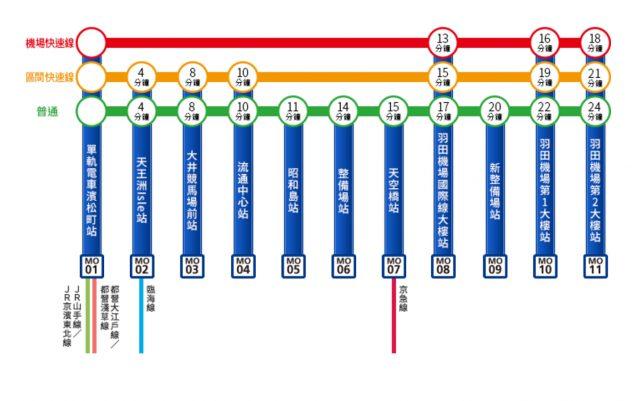 东京单轨电车路线图